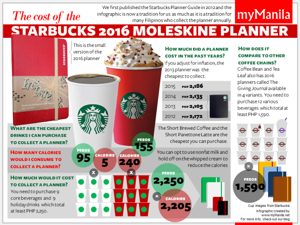 Image from http://www.mymanila.net/2015/11/02/starbucks-planner-2016/