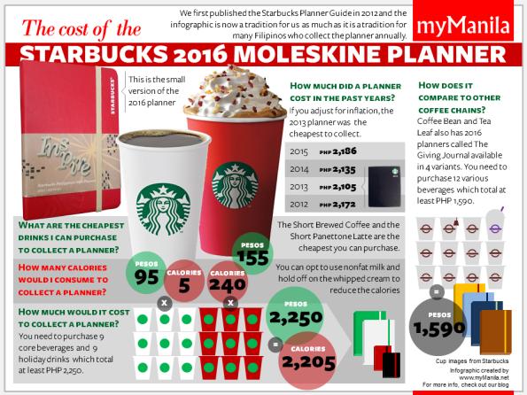 Image from http://www.mymanila.net/2015/11/02/starbucks-planner-2016/